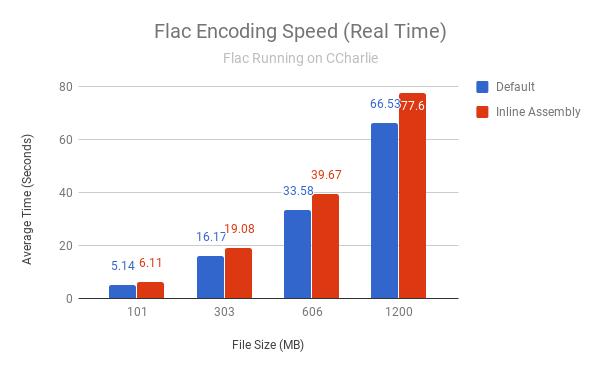 Flac Encoding Speed on CCharlie